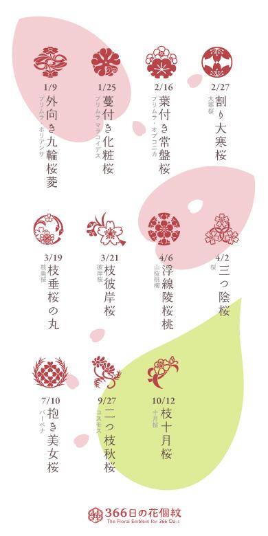 名前に「桜」がつく花個紋